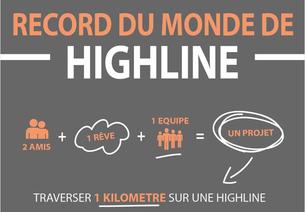 [Infographie] Le record du Kilomètre de highline en image